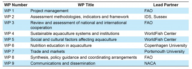 Table 1. Work packages of AFSPAN and the corresponding lead organizations